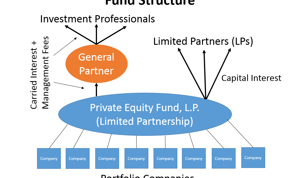 Private equity, explications